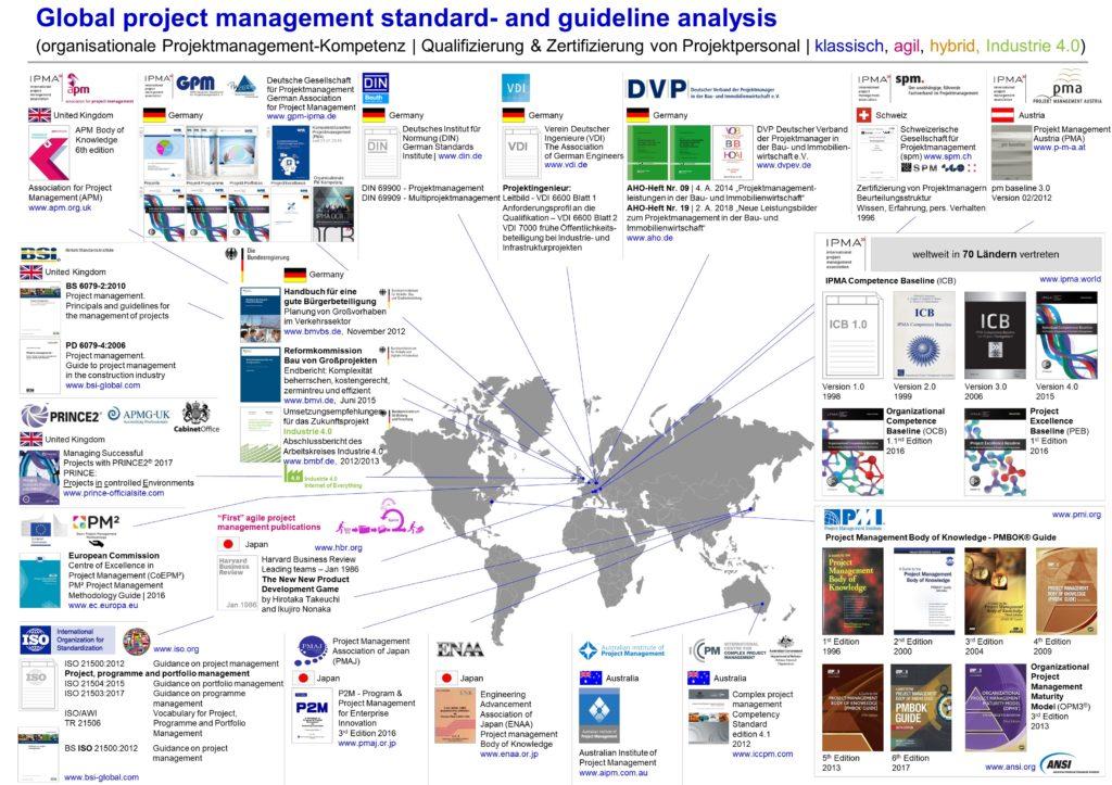 Die für den Projektatlas genutzten globalen Projektmanagement Standards und Guidelines