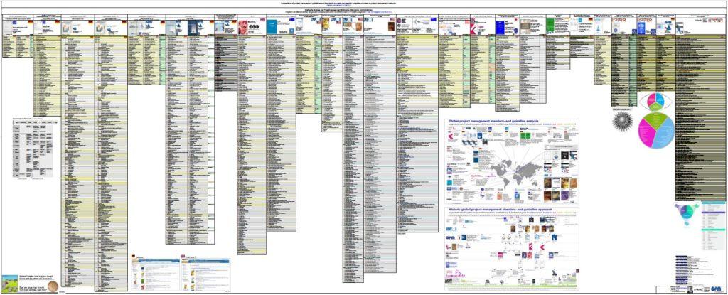 Der Vergleich der Inhaltsverzeichnisse des Projektmanagement Standards und Guidelines für den Projektatlas