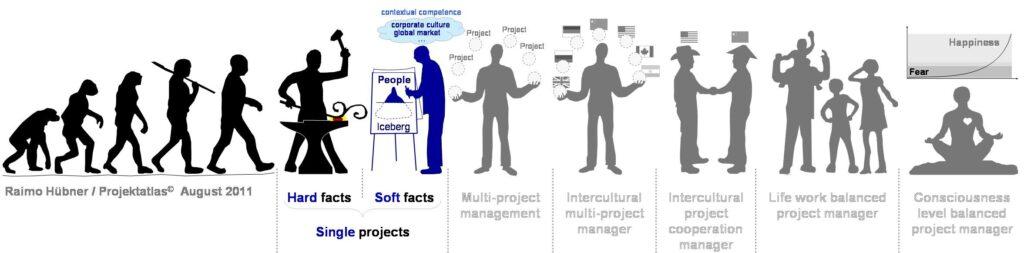 Project Management Soft Facts | Weiche Faktoren