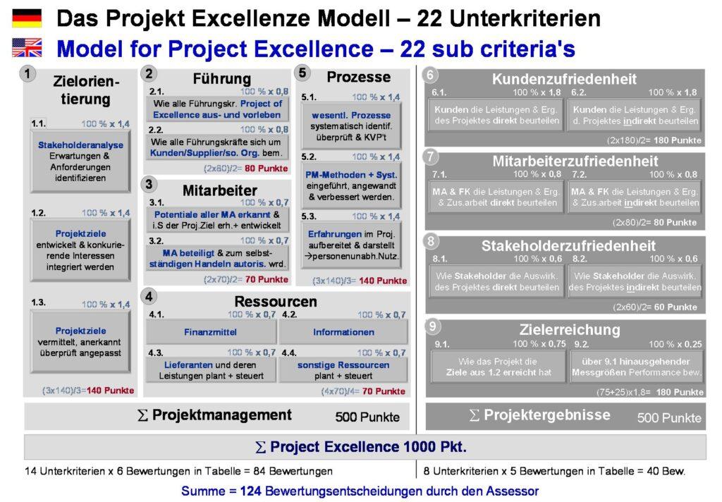 Der Weg zu TOP-Performance und excellenter Projektarbeit, Project Excellence