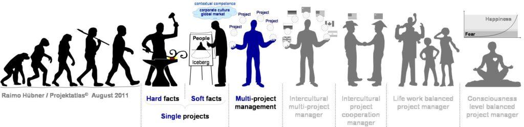 Multi Project Management Multiprojektmanagement