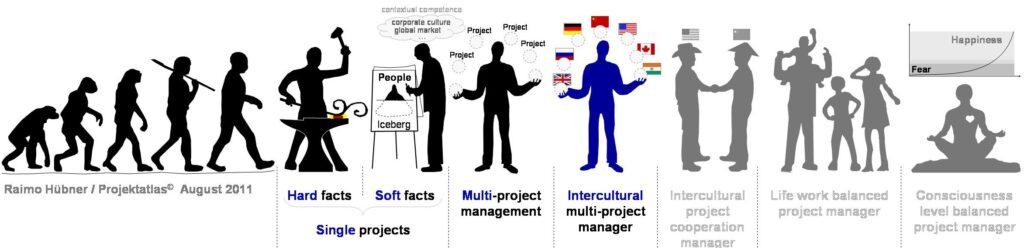 Intercultural Project Management interkulturelles Projektmanagement