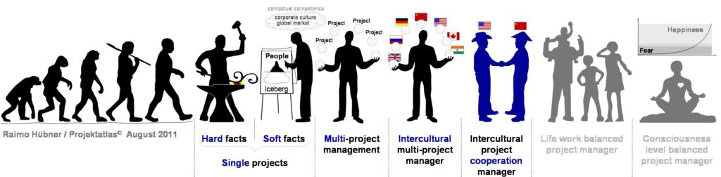 Intercultural Project Management Cooperation interkulturelles Projektmanagement Kooperation