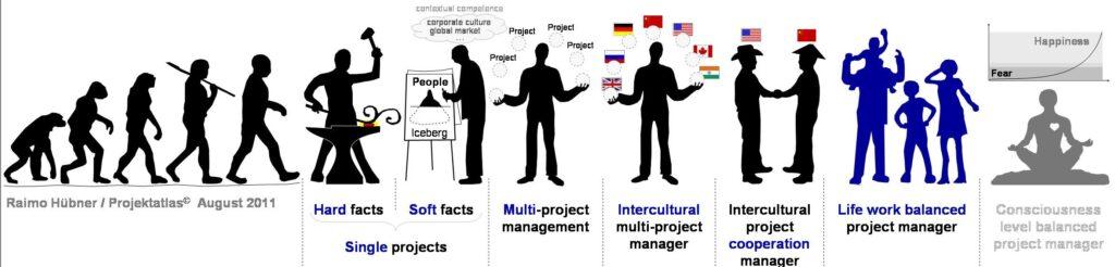 Life work balance project management Projektmanagement
