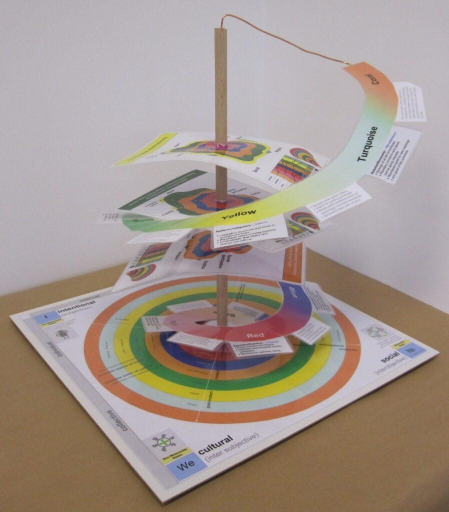 3d Spiral-Dynamics-Integral (SDI) 3d Model