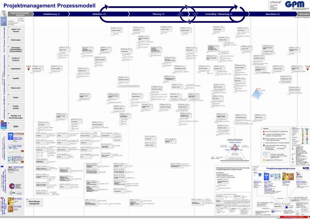Projekt Management Prozess | project management Process Raimo Hübner