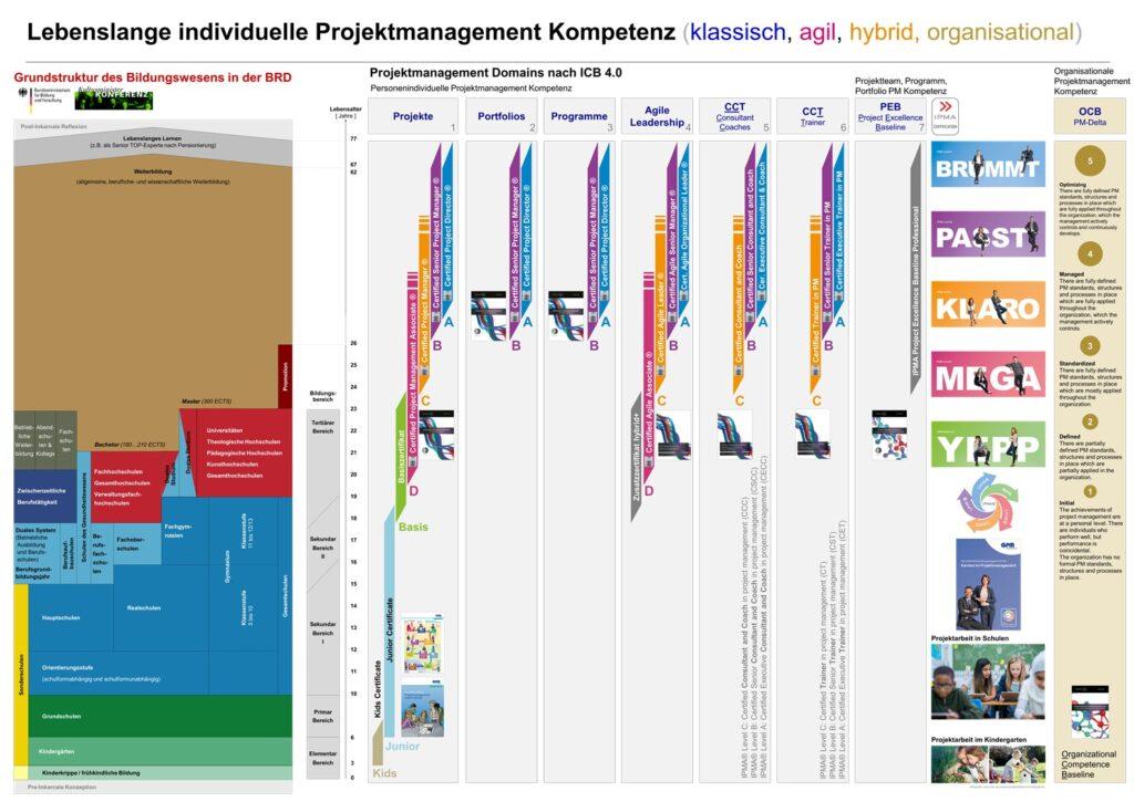 Lebenslange individuelle Projektmanagement Kompetenz