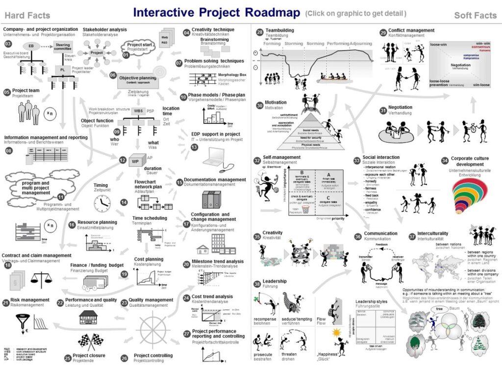 Projekt-Atlas Web-App | Project-Roadmap Raimo Hübner