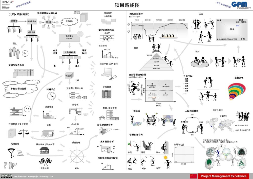 Chinese | 项目路线图
