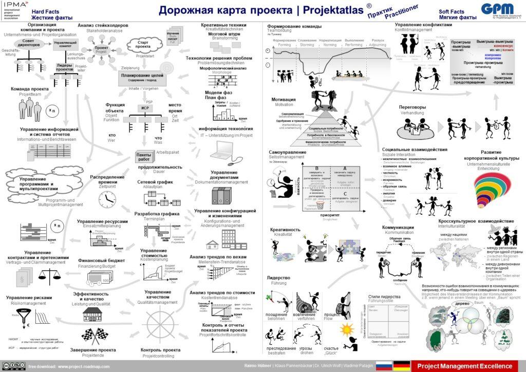 Russian | Дорожная карта проекта