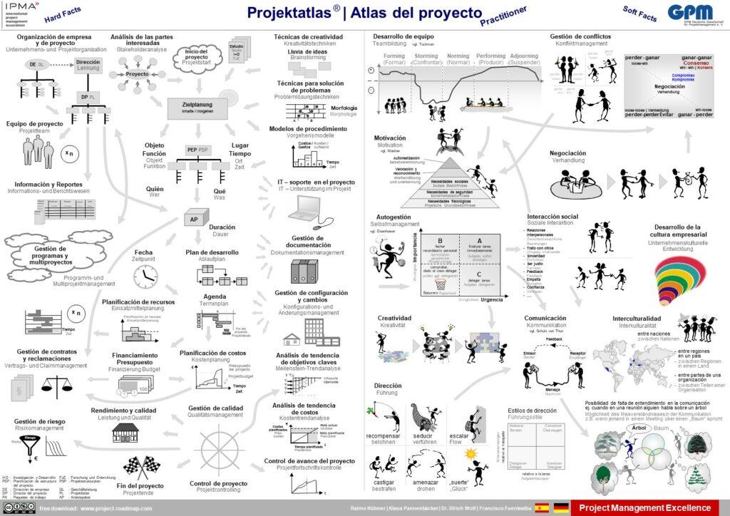 Español - German | Atlas del proyecto - Projektatlas