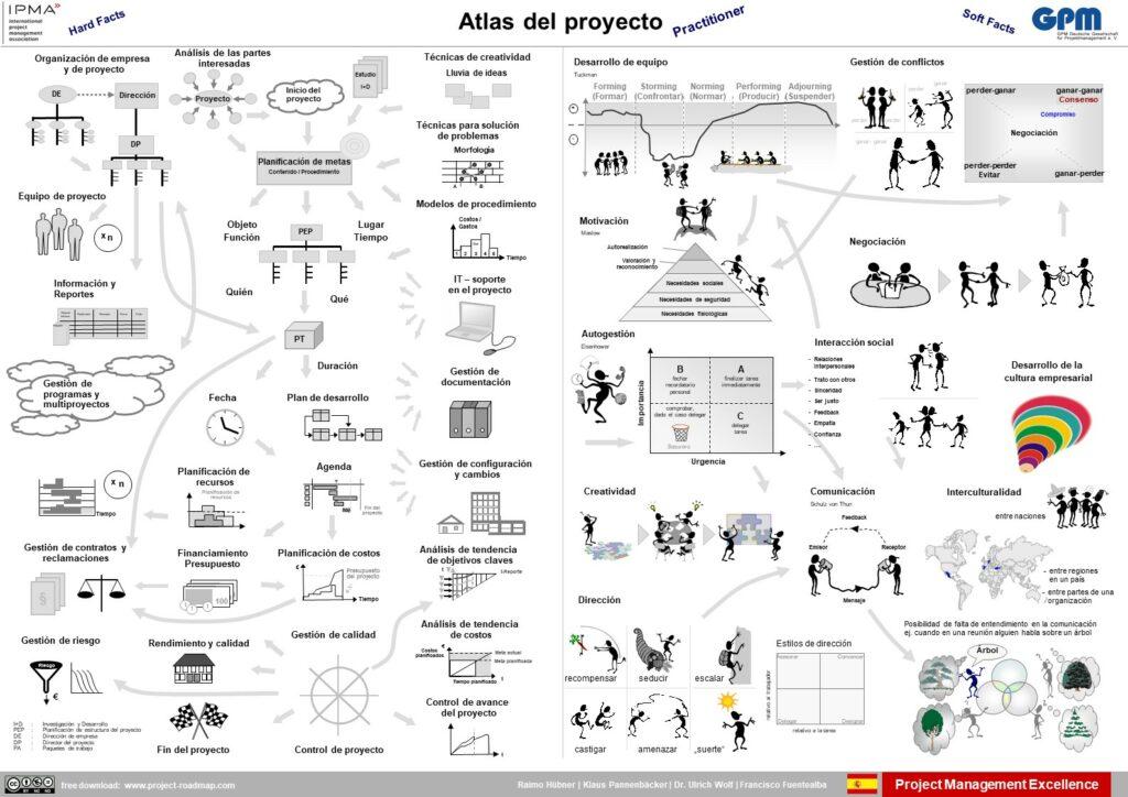 Español | Atlas del proyecto