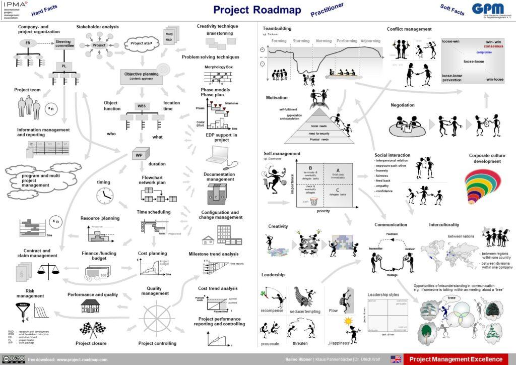 Projekt-Roadmap, Practitioner, English,