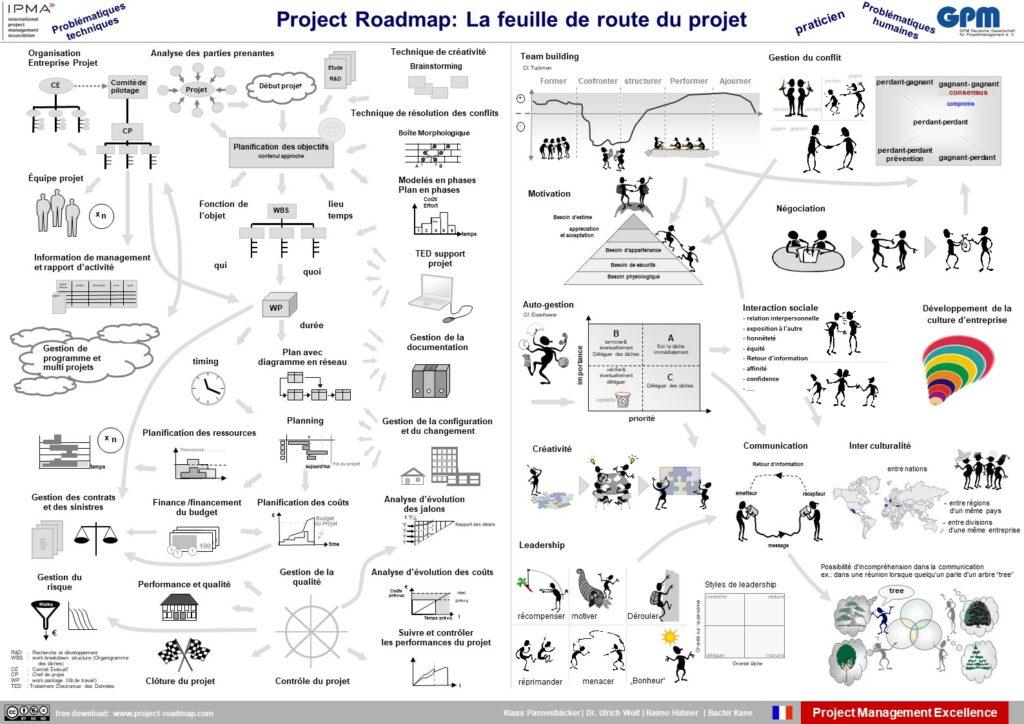 French | La feuille de route du projet