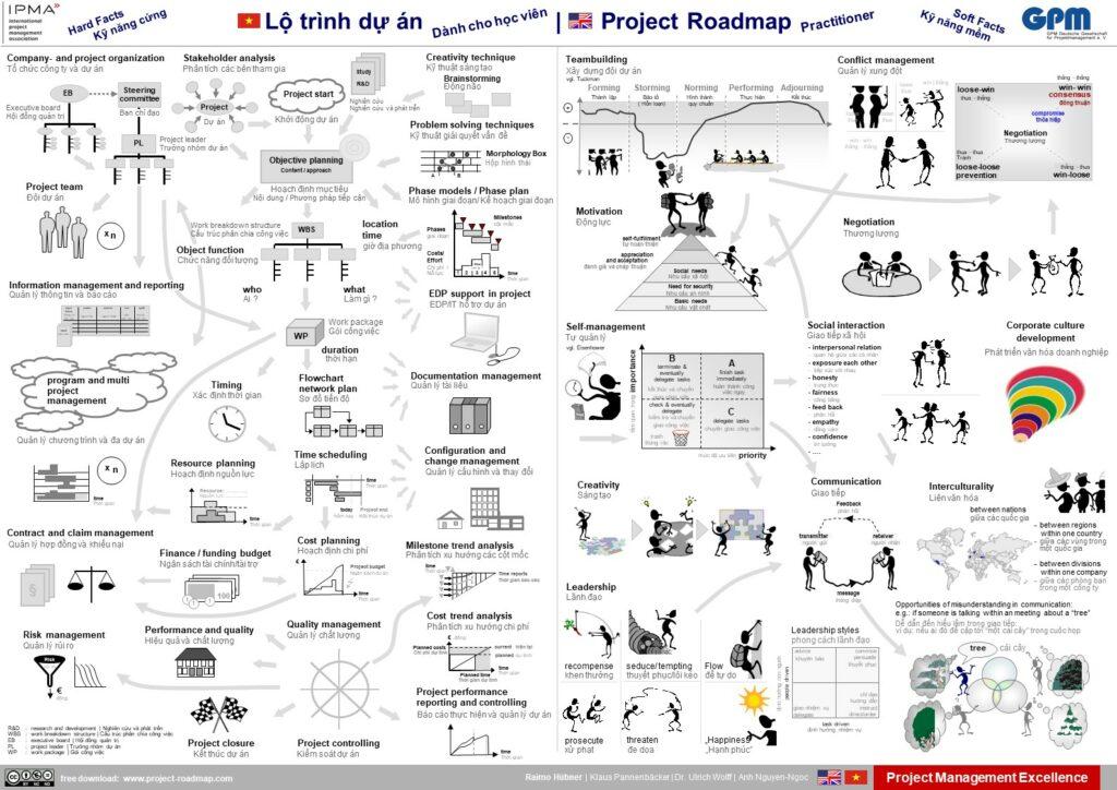 Project Roadmap Practitioner Vietnamese Lộ trình dự án