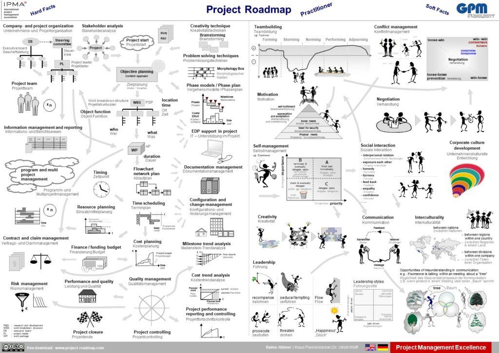 Projekt-Atlas, Practitioner, Englisch-Deutsch